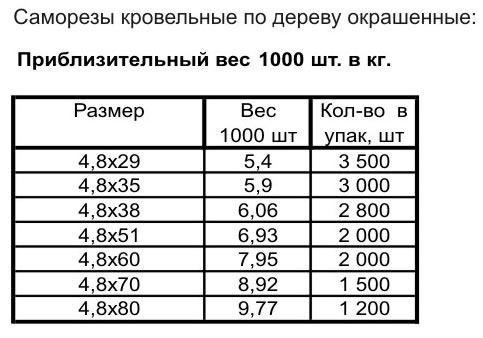 таблица веса кровельных саморезов для профнастила