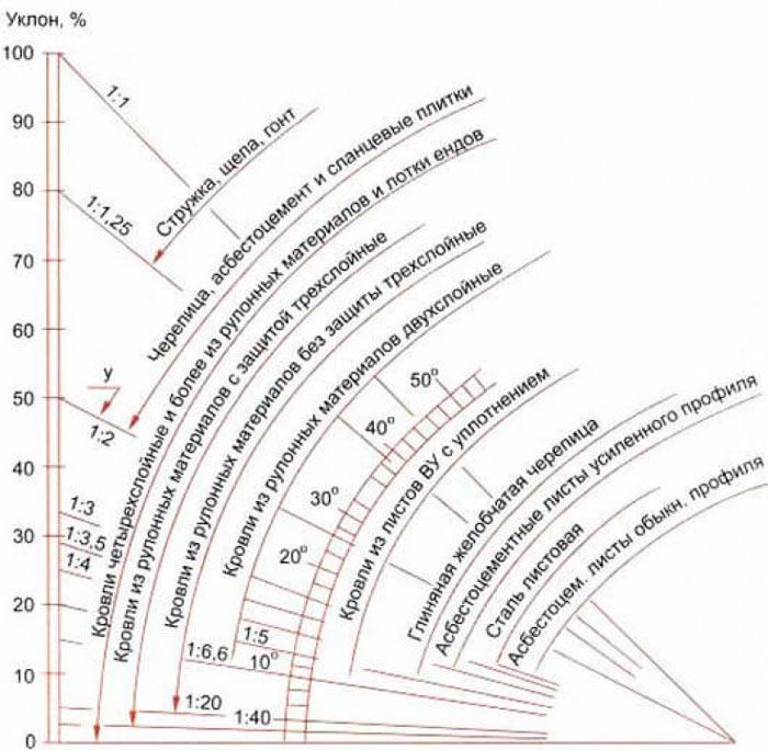 угол наклона стропильной системы крыши