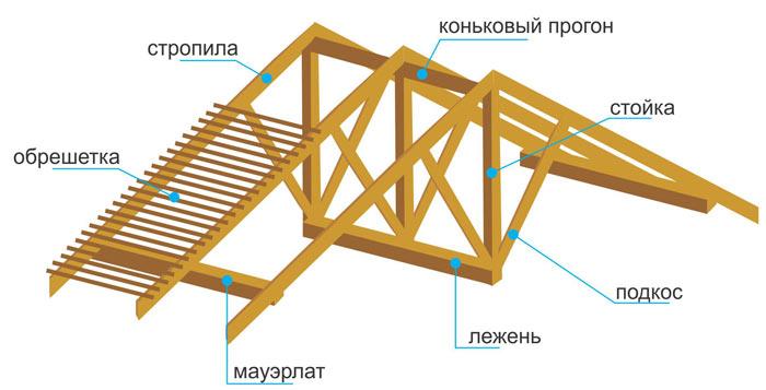 устройство (конструкция) стропильной системы крыши