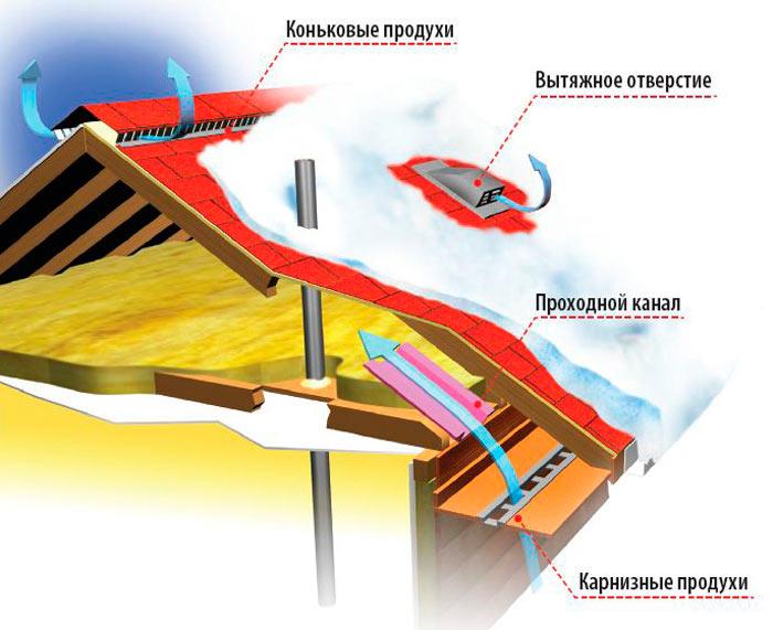 вентиляция чердака через продухи