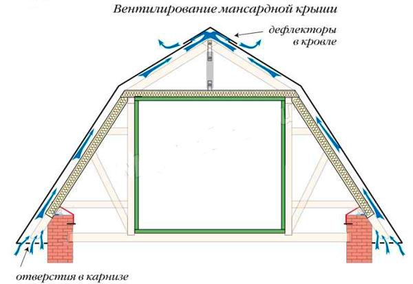 вентиляция мансардной ломаной крыши