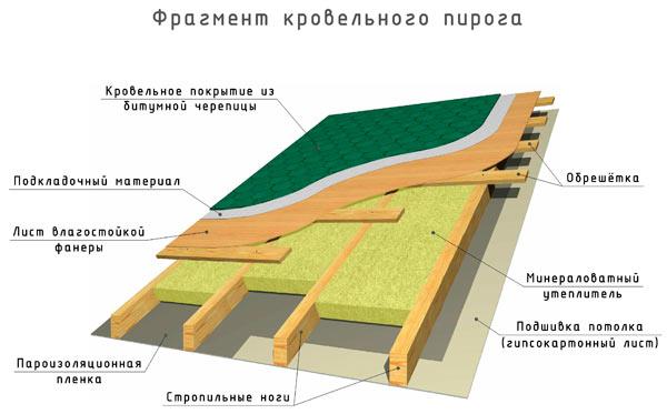 фрагмент кровельного пирога двускатной крыши