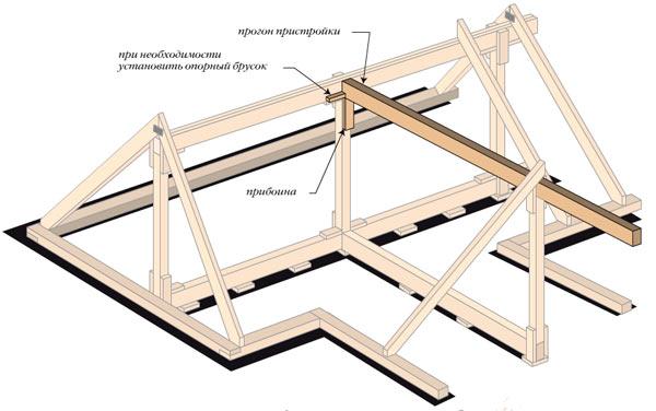 коньковый прогон стропильной системы многощипцовой крыши