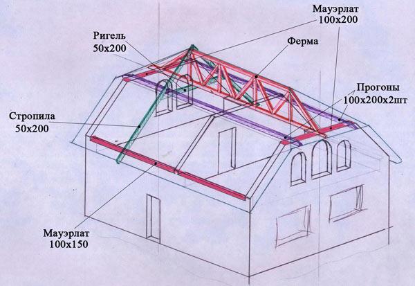 мауэрлат и конек на голландском варианте крыши