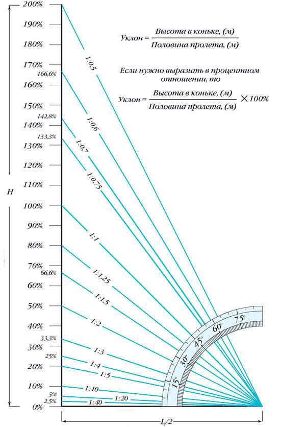 определение угла наклона крыши для профилированного листа