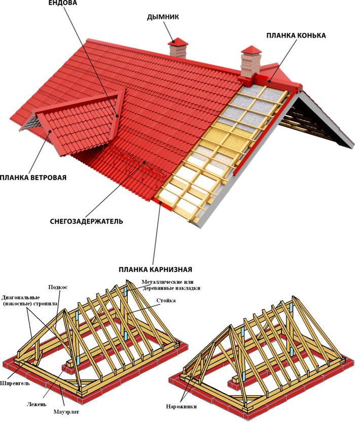 основные элементы и конструкции крыши