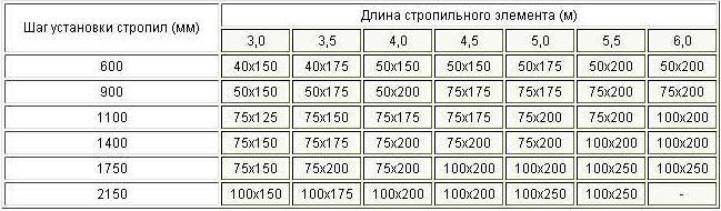 параметры стропил полувальмовой крыши