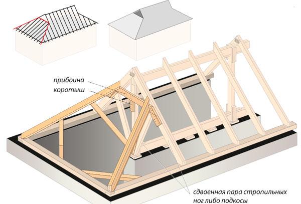 полувальмовая крыша датского типа