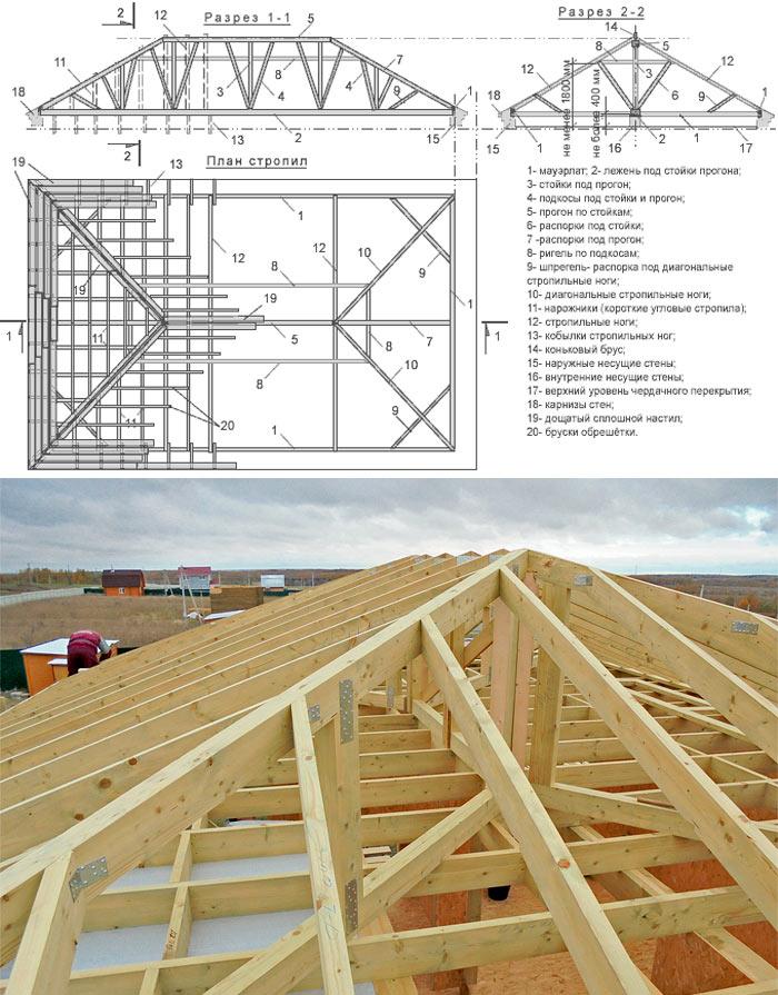пример чертежа системы стропил крыши