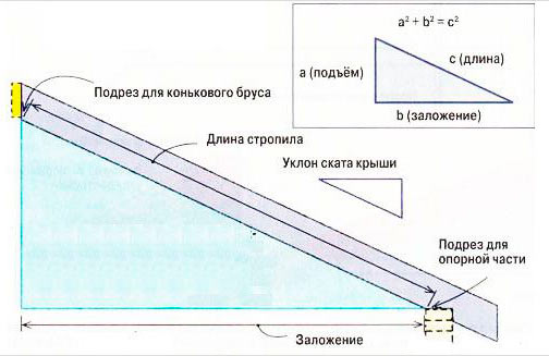 расчет длины стропил для двухскатной крыши