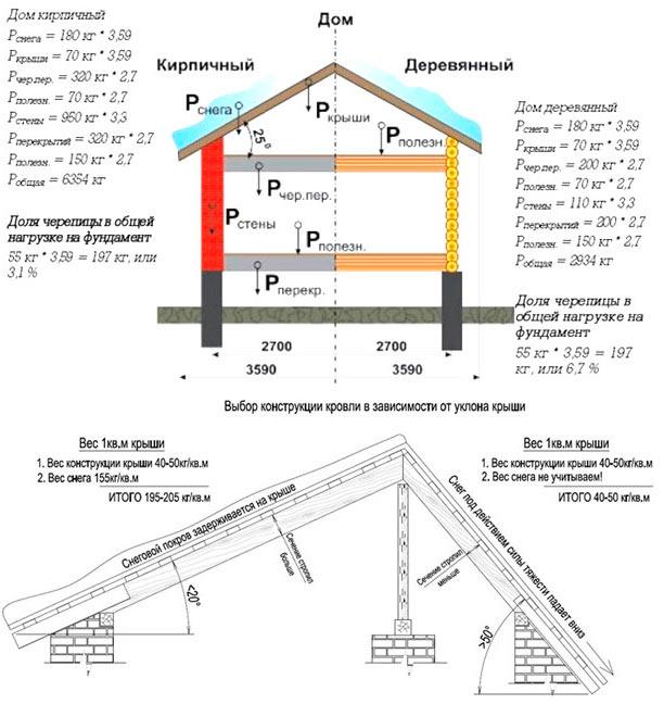 расчет нагрузки на стропильную систему полувальмовой крыши