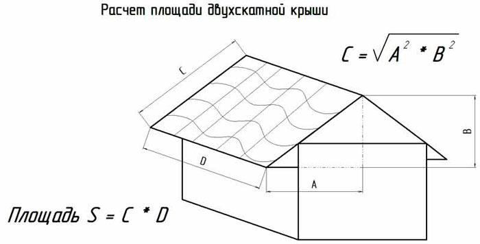расчет площади ската двухскатной крыши
