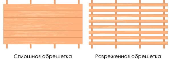 разряженная и сплошная обрешетка для двускатной крыши
