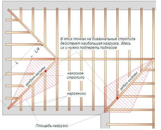 схема крепления основных узлов стропильной системы многощипцовой крыши