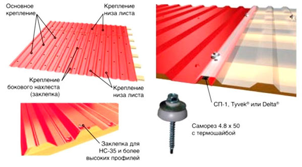 схема крепления профилированного листа на крыше