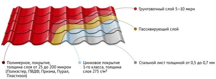 состав слоев листа металлочерепицы