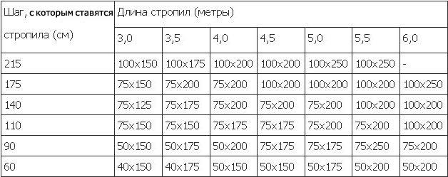 таблица расчета длины, шага и сечения стропил для двухскатной крыши