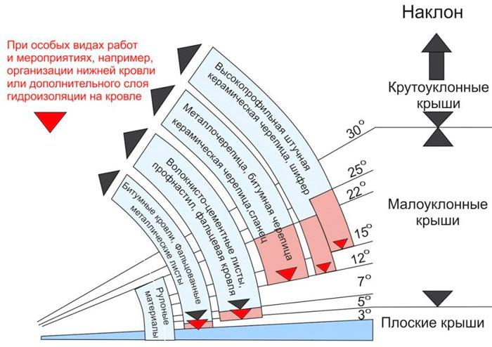 угол наклона скатов полувальмовой крыши в зависимости от материала
