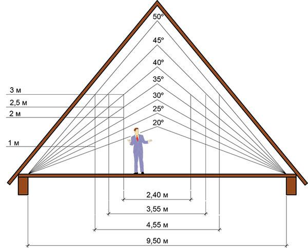 угол наклона стропильной системы полувальмовой крыши