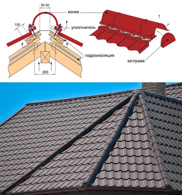 устройство полукруглого конька для крыши из металлочерепицы