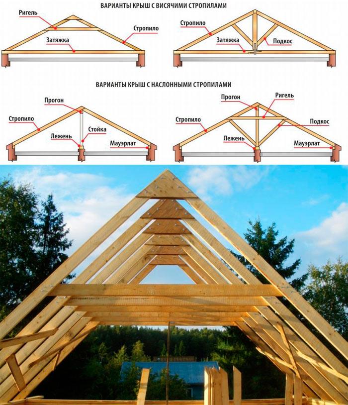 устройство стропильной системы двухскатной крыши под металлочерепицу