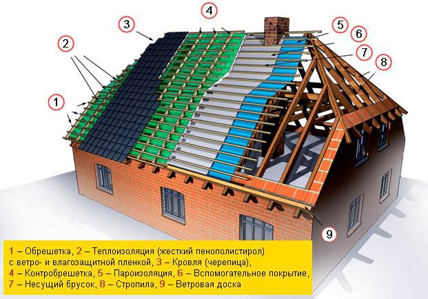 устройство стропильной системы и кровельного пирога полувальмовой крыши