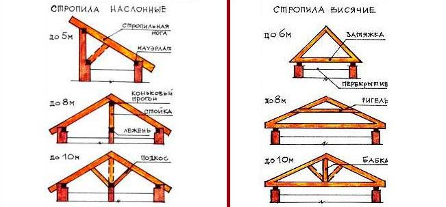 Наслонные стропила конструкция и узлы