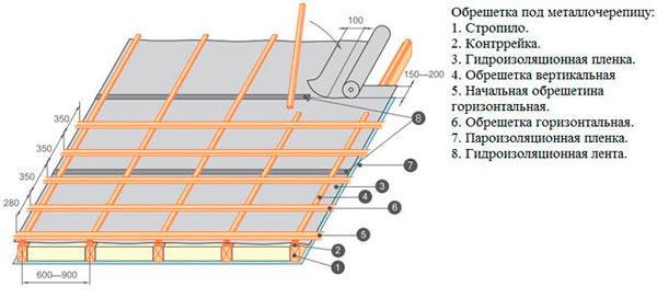 гидроизоляция и обрешетка под металлочерепицу каскад