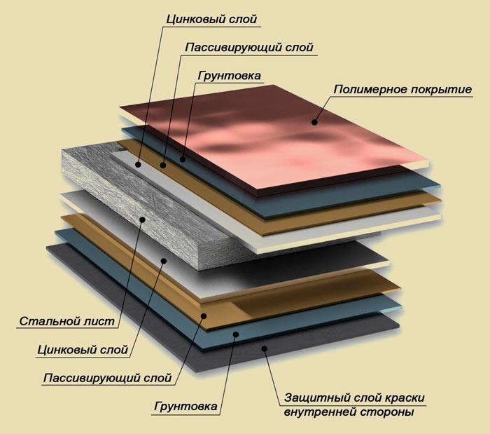 место полимерного слоя в составе металлочерепицы