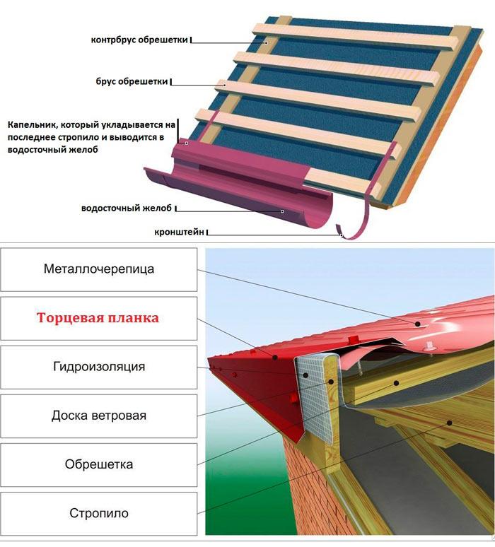 монтаж карнизного и фронтонного капельника для металлочерепицы
