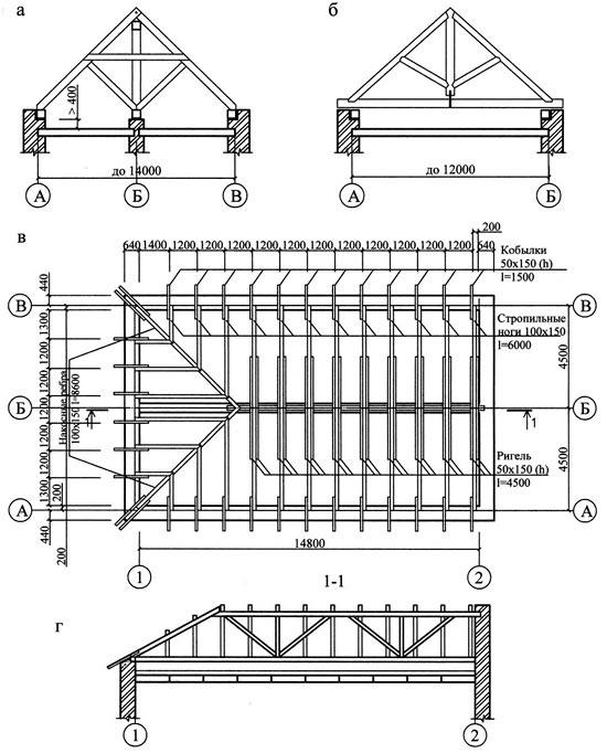 план расположения и размеров стропил