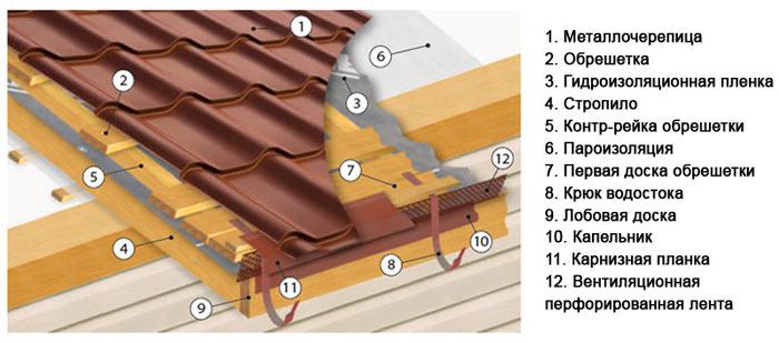 Кроем крышу металлочерепицей своими руками
