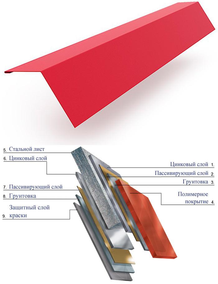 состав карнизной планки для металлочерепицы