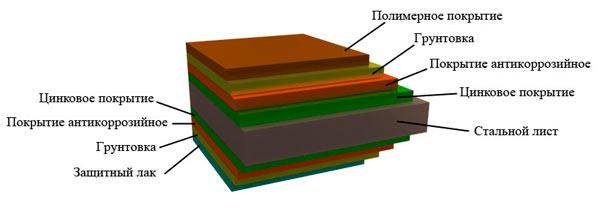 состав листовой черепицы из металла