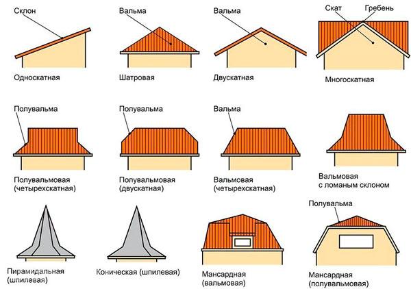 типы крыш по конструкциям