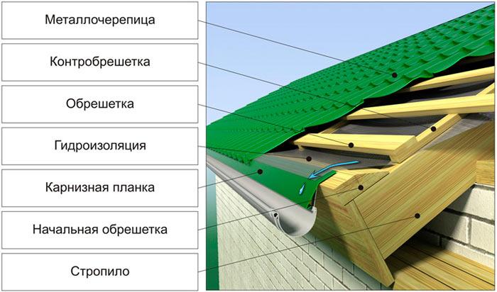 устройство карнизной планки для металлочерепицы