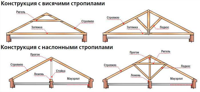 конструкции с висячими и наслонными стропилами двускатной крыши