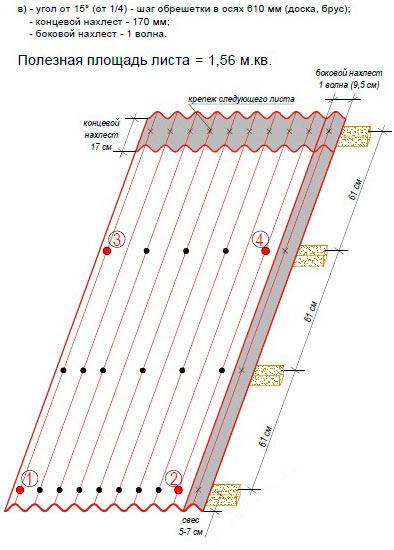 нахлесты и схема монтажа ондулина гвоздями при угле от 15 градусов
