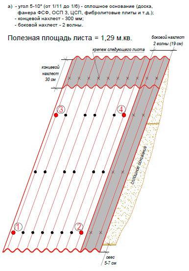 нахлесты и схема монтажа ондулина гвоздями при угле в 5-10 градусов