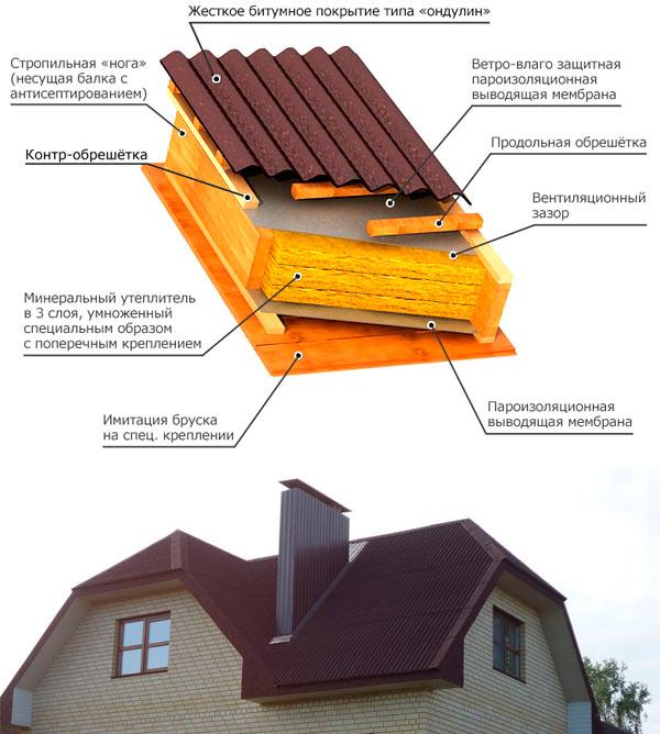 правильное устройство крыши из ондулина