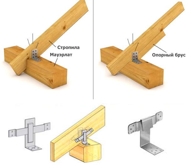 примеры крепления стропил двухскатной крыши к мауэрлату