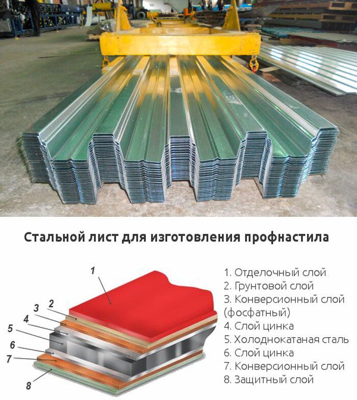 производство профнастила н75