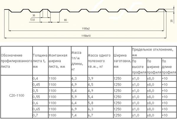 размеры и вес профнастила с20