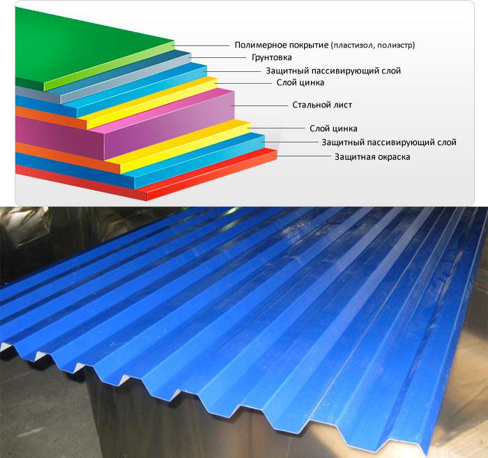 состав и полимерное покрытие профлиста с21