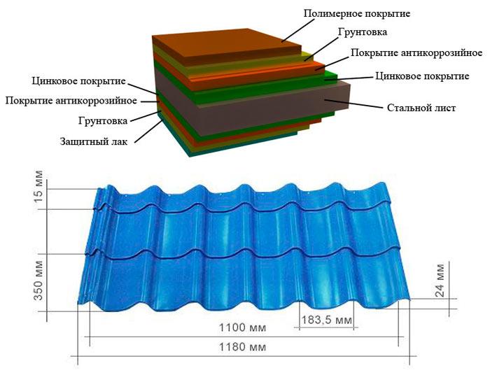состав и размеры металлочерепицы