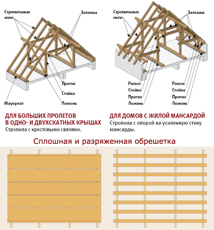 устройство стропильной системы и обрешетки двухскатной крыши