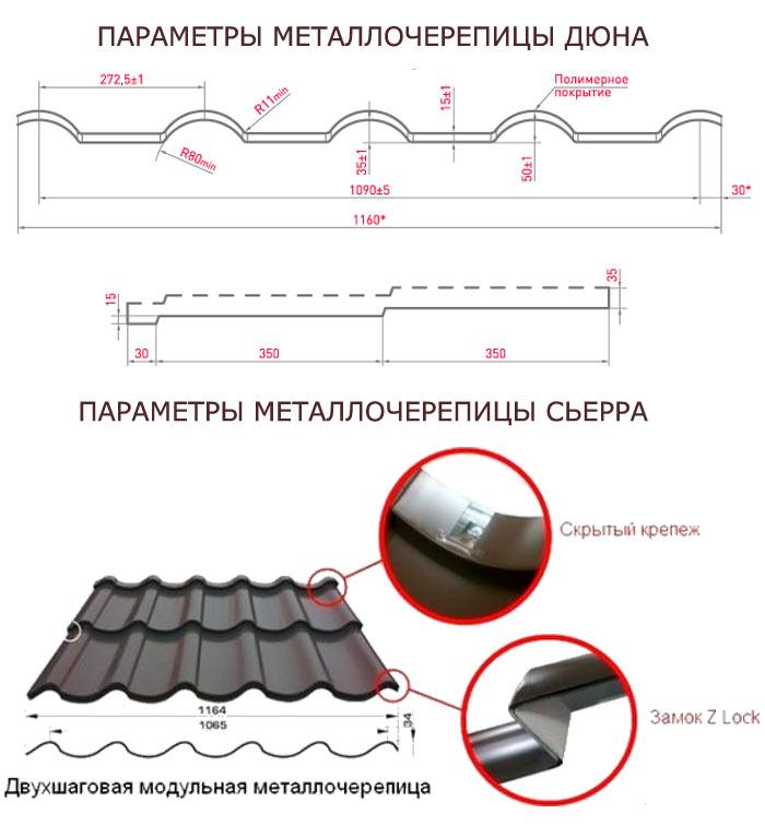 характеристики металлочерепицы испанская дюна и сьерра
