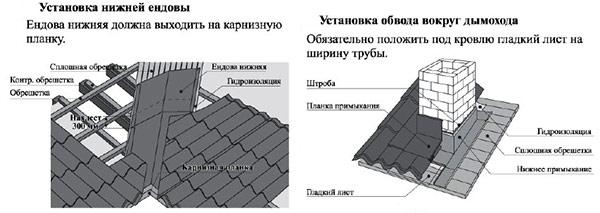 монтаж ендовы и дымохода под укладку металлочерепицы