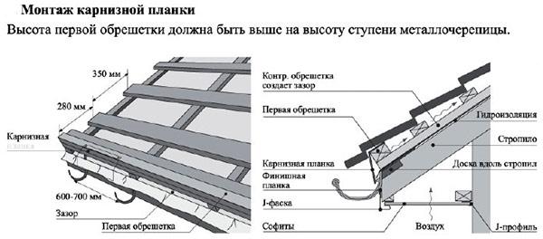 монтаж карнизной планки под укладку металлочерепицы