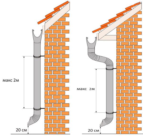 монтаж труб для металлического водостока